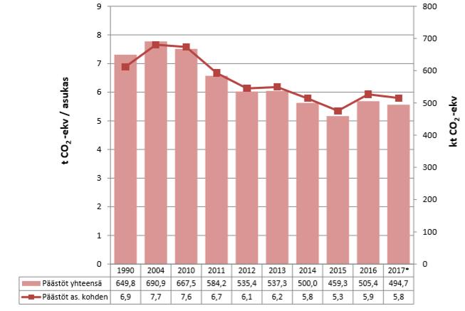 Kouvolan kasvihuonekaasupäästöt ovat vähentyneet vuodesta 2010, mutta vuosina 2016 ja 2017 lasku on pysähtynyt.
