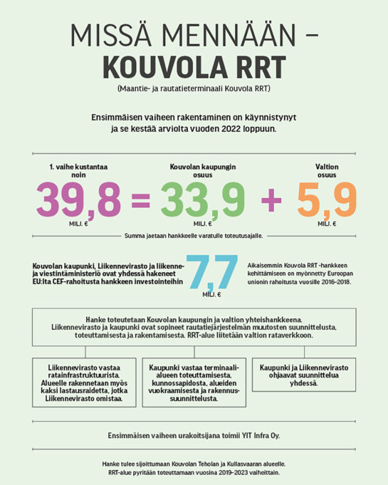 Kouvola RRT:n aikataulu ja rahoitus