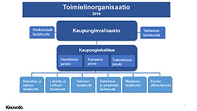 Toimielinorganisaatio
