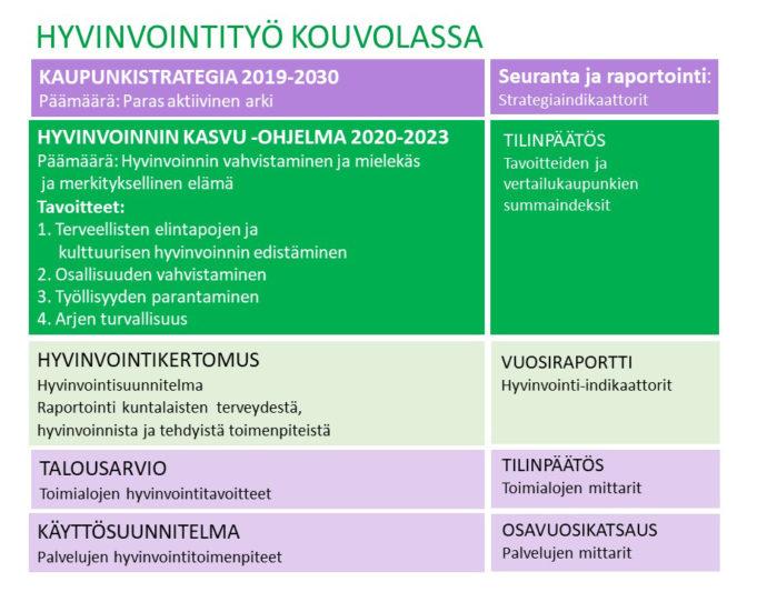 Hyvinvointityön rakenne ja seuranta Kouvolassa.