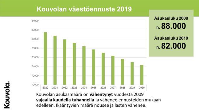 Kouvolan väestöennuste vuoteen 2030.