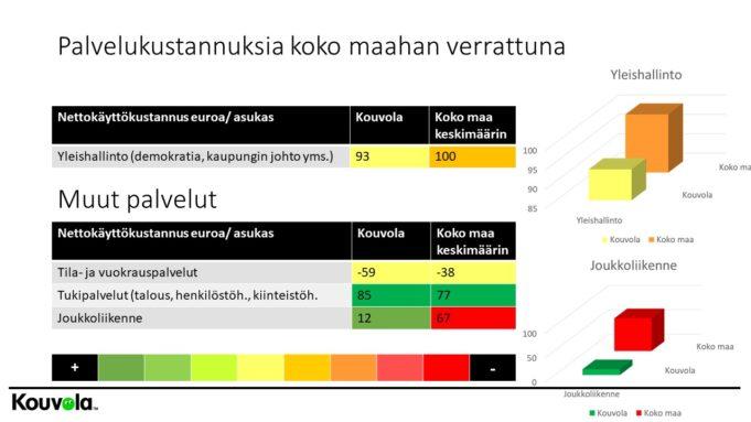 Palvelujen kustannuksia suhteessa koko Suomeen, hallinto.