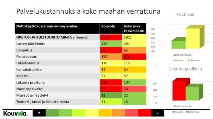 Palvelujen kustannuksia suhteessa koko Suomeen, opetus ja kulttuuri.