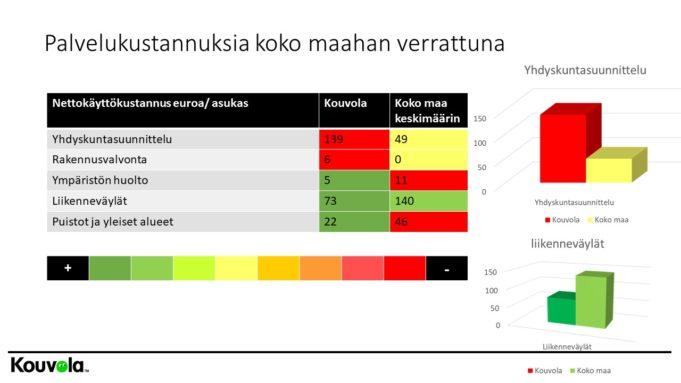 Palvelujen kustannuksia suhteessa koko Suomeen, tekniset palvelut..