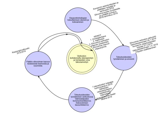 Ketterä strategian toteuttaminen on edennyt vaiheesta toiseen. Kuvassa esitetään spiraali, jossa ensimmäisena vaiheena on Kaupunkistrategian toteuttamisen ideointi ja ideoiden kokoaminen. Sen jälkeen seuraava vaihe on toteutusideoiden työstäminen ja arviointi. Kolmanneksi toteutusidoita on työstetty verkostossa. Neljänneksi elinvoiman kasvun keskeisistä teemoista ja suunnista on tehty päätös valtuustossa. Tämän jälkeen päädytään spiraalin keskelle ja ohjelman toteutus, mikä tapahtuu verkostotyönä ja tulee ottaa huomioon verkostotoimijoiden vuosittaisessa talousarviosuunnittelussa.