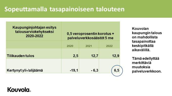 Esitys Kouvolan talousarviokehykseksi.