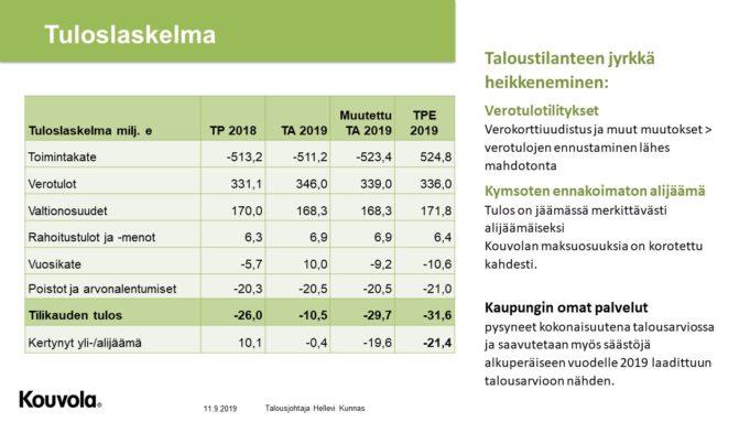 Kouvolan kaupungin tuloslaskelma 2019.