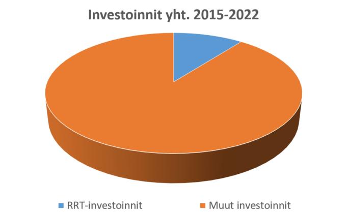 RRT hankkeen osuus kaupungin kokonaisinvestoinneista.