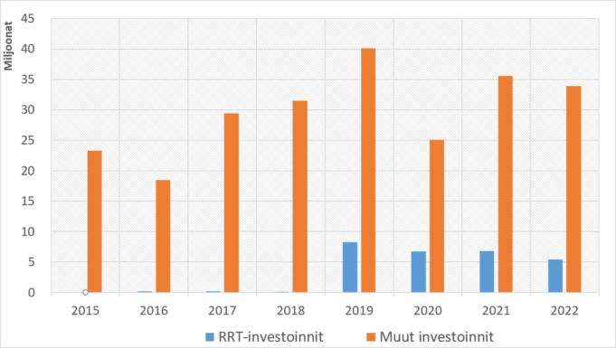 RRT hankkeen osuus kaupungin investoinneista vuosina 2015-2022..