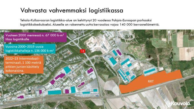 Tehola-Kullasvaaran logistiikka-alueen kehitys 20 vuodessa.