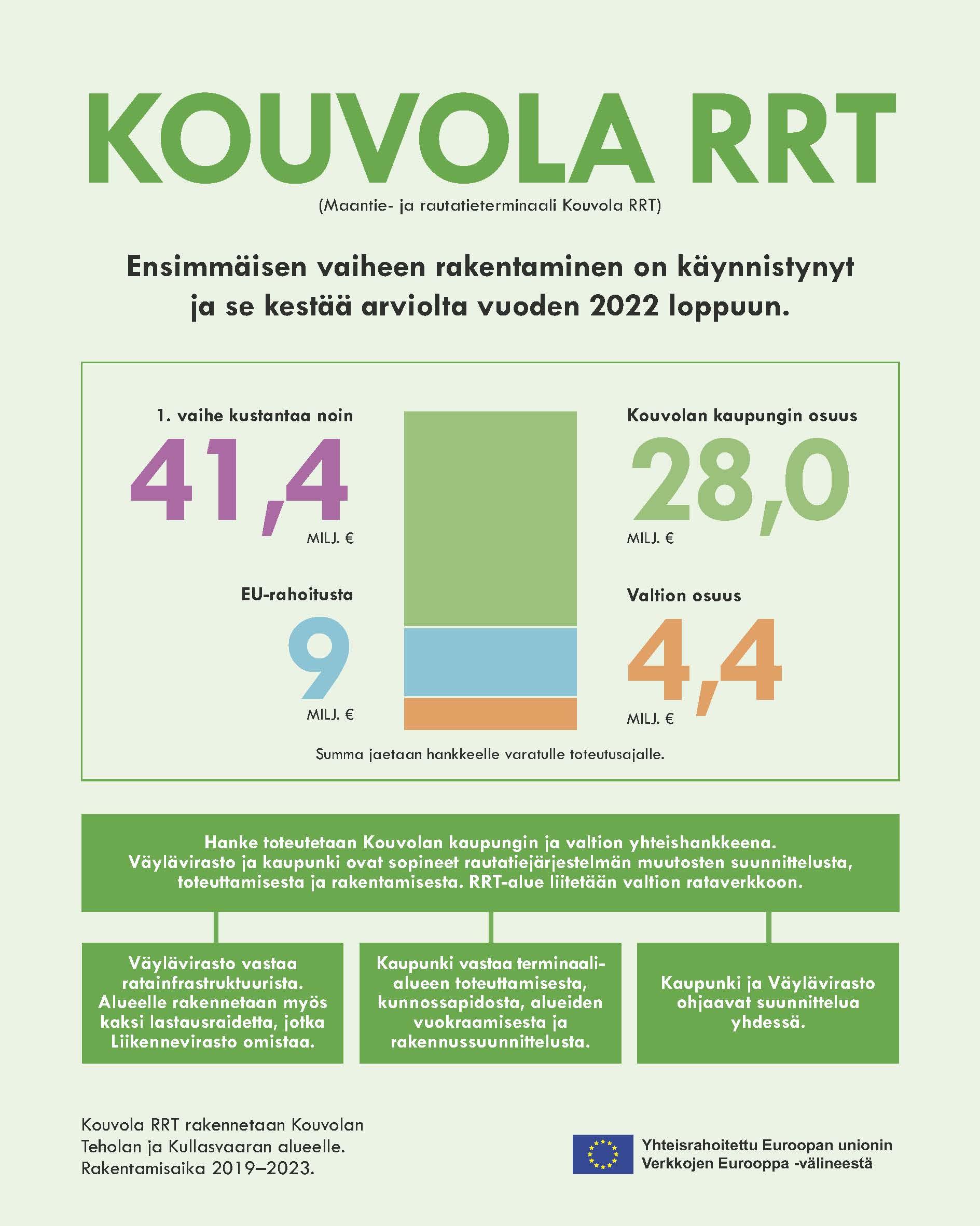 Kouvolan kaupungin osuus RR-terminaalin kokonaiskuluista on noin 28 M€. Hankkeelle on saatu EU:n rahoitusta yhdeksän miljoonaa euroa. Suomen valtio osallistuu hankkeeseen 4,4 miljoonalla eurolla.
