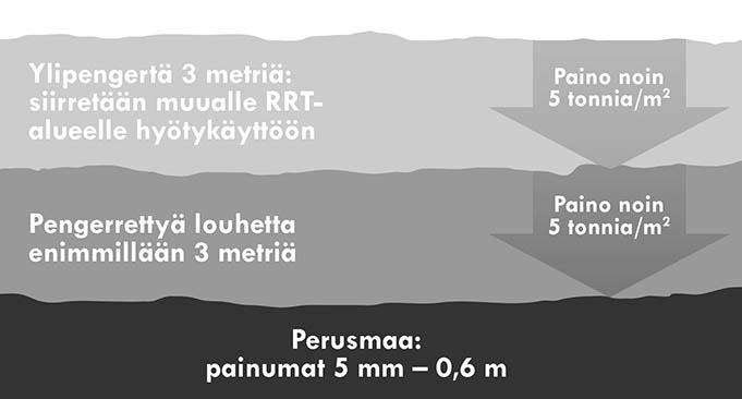 Perusmaata tiivistetään kuormituksella. Ylipengertä on enimmillään kolme metriä ja sen paino vastaa tulevaa terminaalin kuormitusta. Alla on pengerrettyä louhetta enimmillään kolme metriä ja sekin painaa noin viisi tonnia neliömetrillä.