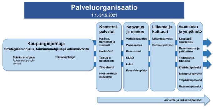 Kaupungin palveluorganisaatio jpg-kuvana