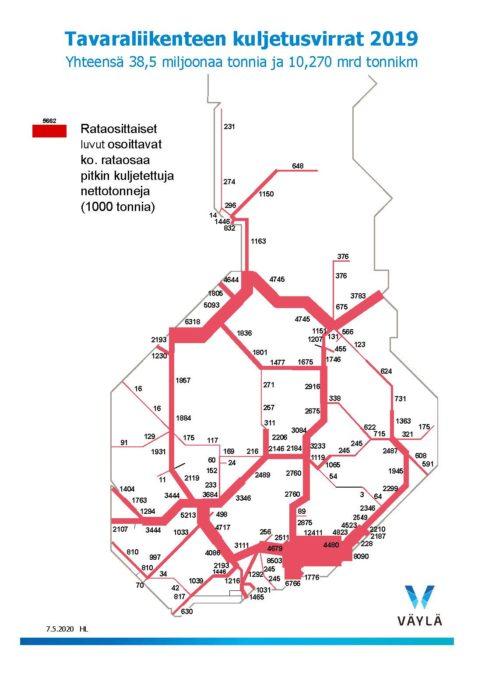 Väyläviraston karttakuva tavaraliikenteen kuljetusvirroista 2019. Kouvola-Vainikkala ja Kouvola-Kotka väleillä liikkuu eniten tavaratonneja Suomessa.