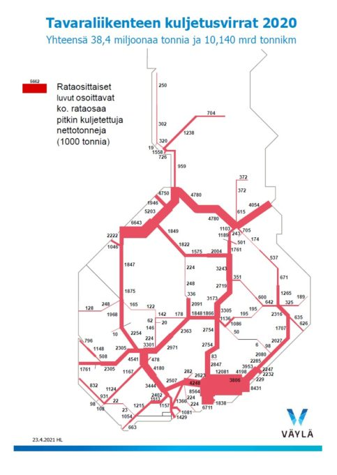 Väyläviraston kartta tavaraliikenteen kuljetusvirroista Suomessa.